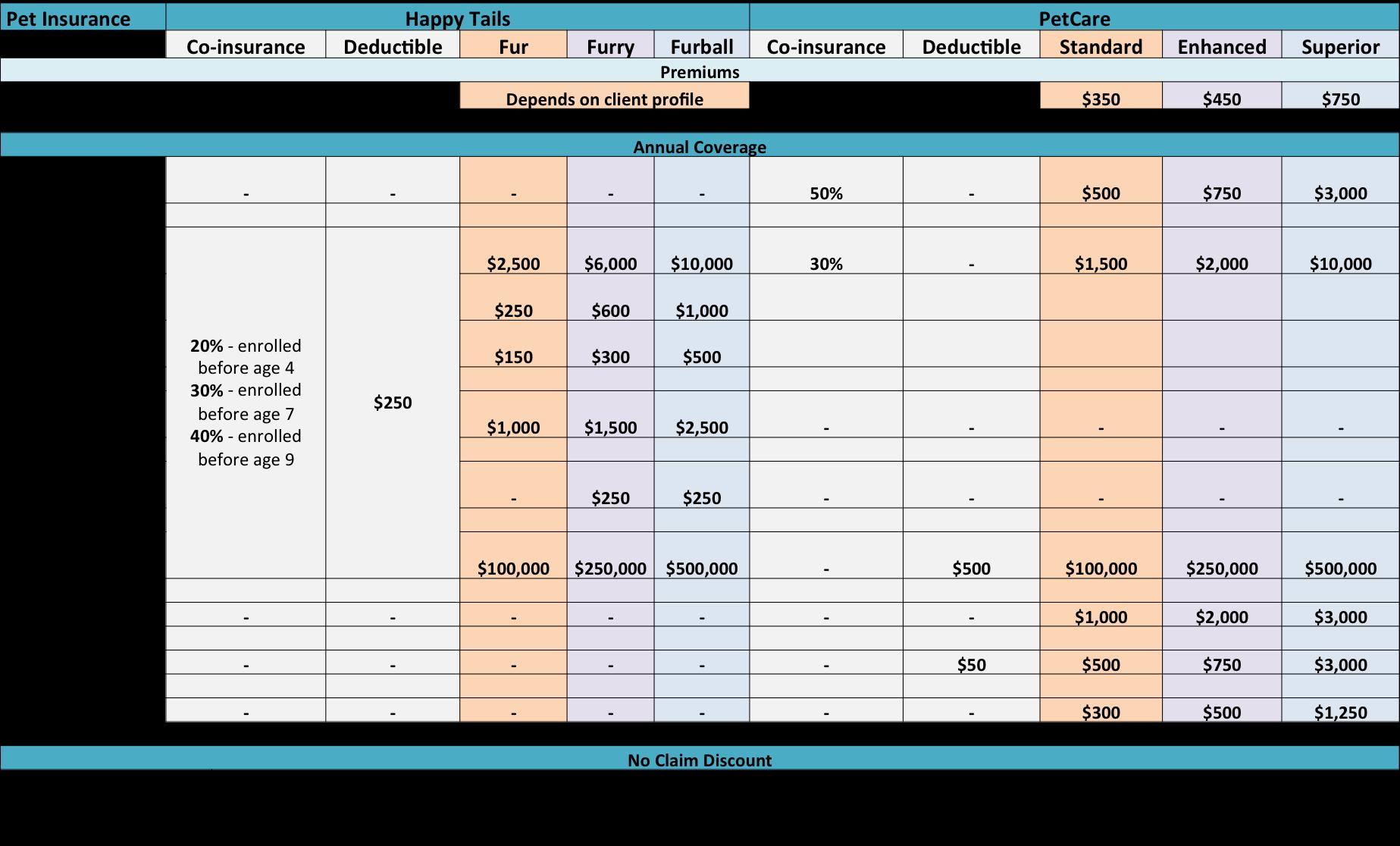 Pet Healthcare Insurance Singapore Comparison   Vanillapup